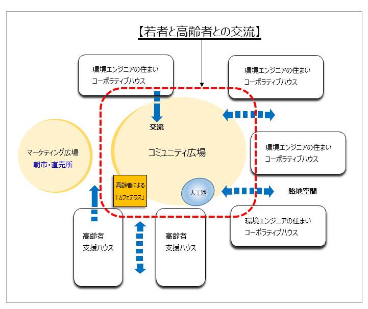 ゾーニング図